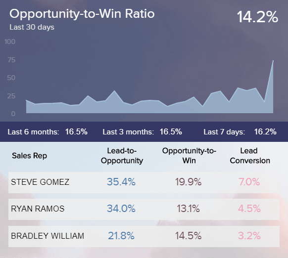 data visualization of opportunity-to-win ratio