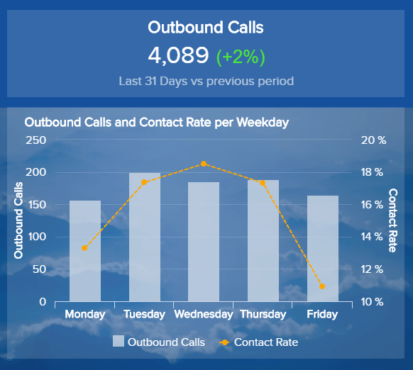 data visualization of outbound calls and contact rate by weekday