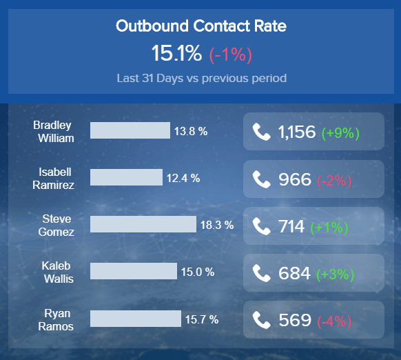 outbound calls contact rate for different sales managers
