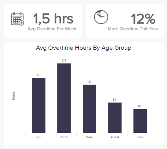 charts displaying the average overtime hours of employees