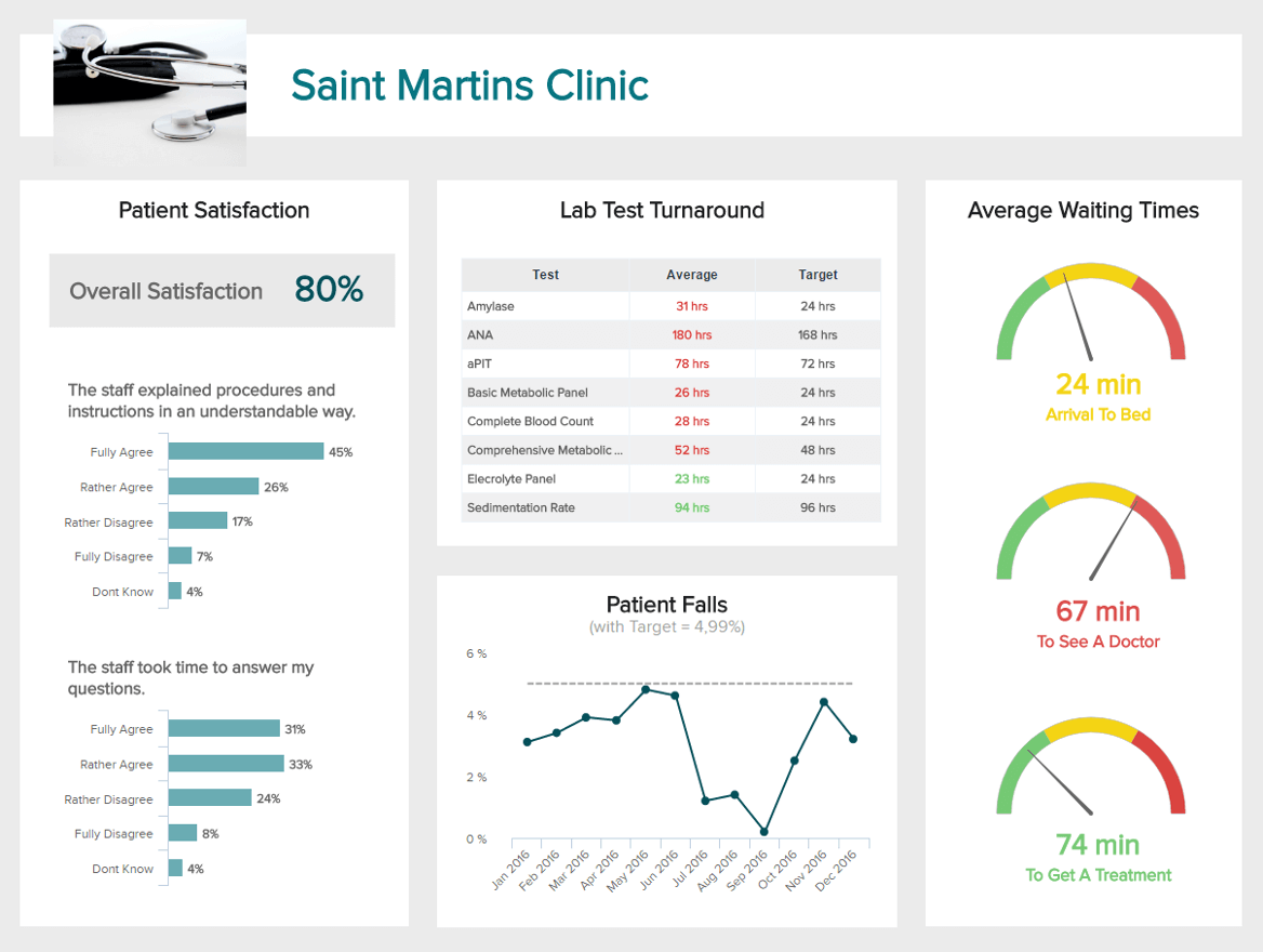 Healthcare Dashboards Examples Templates For Hospitals Etc