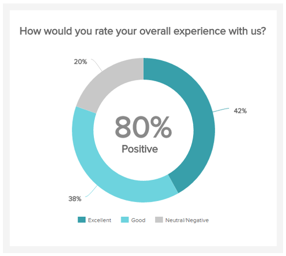 donut chart showing the patient satisfaction