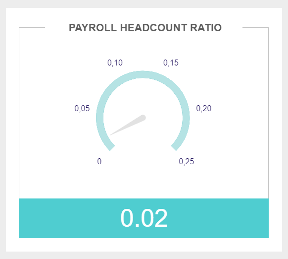gauge chart monitoring Payroll Headcount Ratio