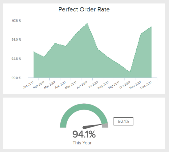 data visualization of the retail KPI 'Perfect Order Rate'