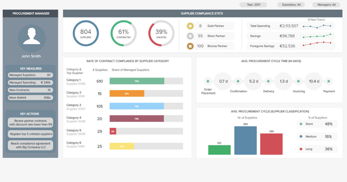 Procurement Dashboards - Examples & Templates For Better Sourcing