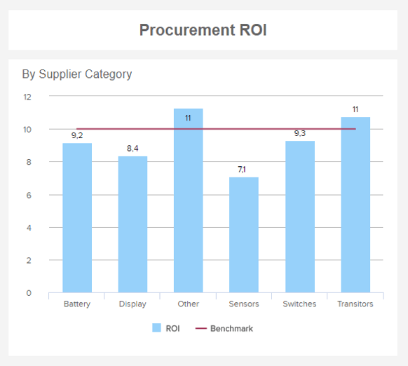 column chart showing the procurement ROI by supplier category