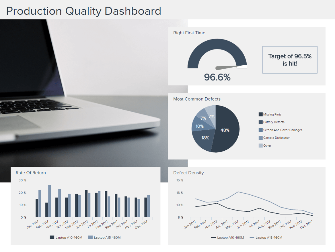 production quality dashboard for manufacturing companies