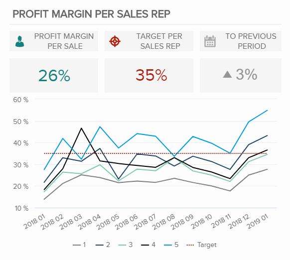 Explore The Best Sales KPI Examples