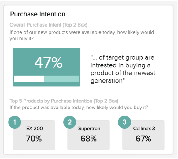data visualization of the purchase intention for a new product