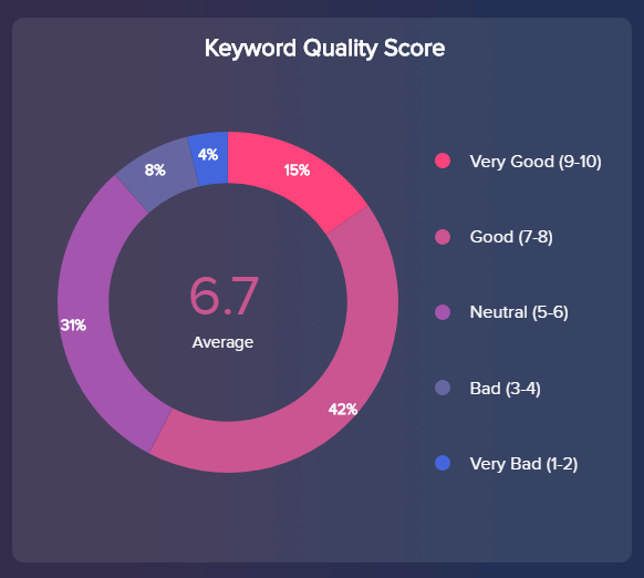 chart which visualizes different categories for the quality scores in Google AdWords