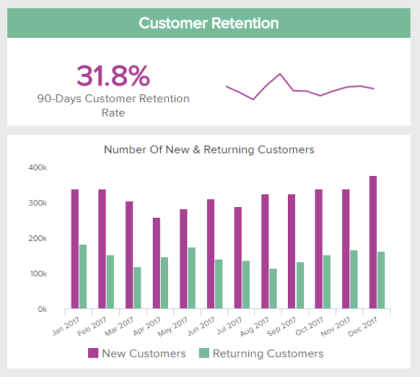 retail analytics KPI example: customer retention