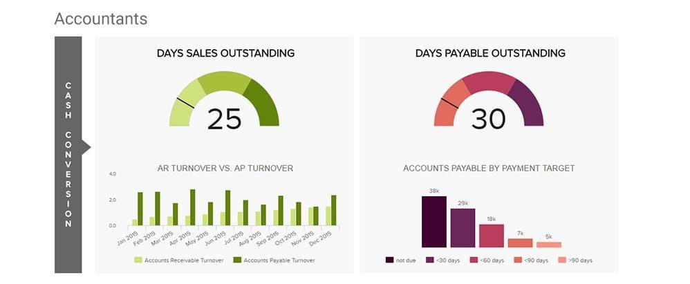 financial dashboard for accountants created with datapine's finance bi software