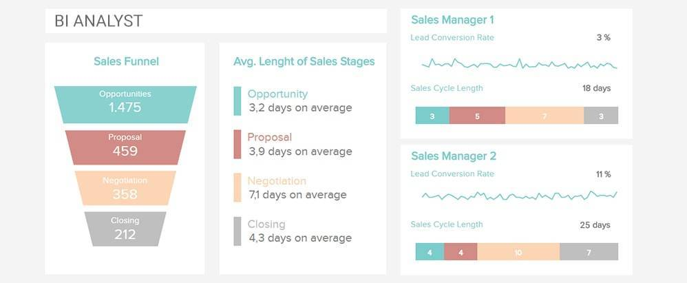 sales dashboard example for a business intelligence analyst