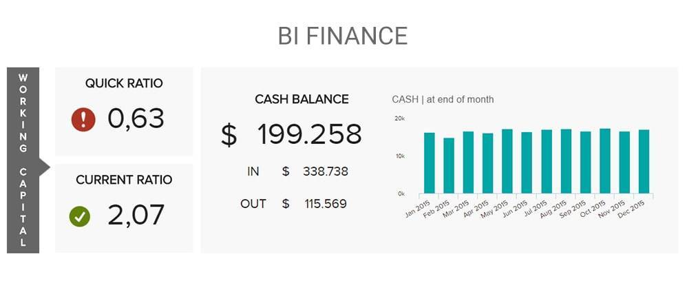 finance dashboard example created with datapine's bi software for business intelligence experts