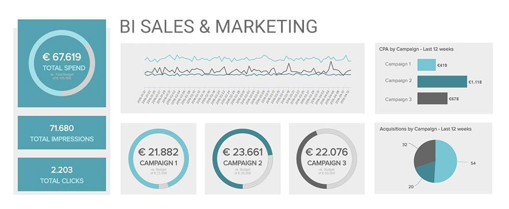 Marketing und Sales Dashboard Beispiel
