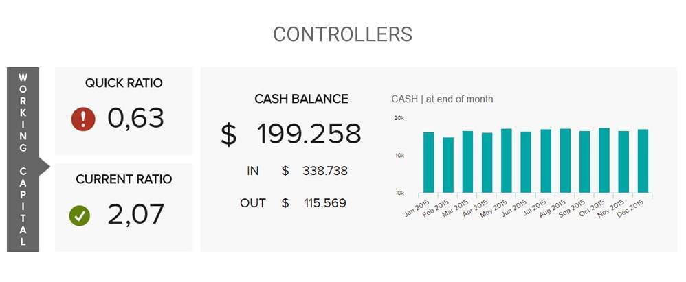 financial dashboard example for controllers