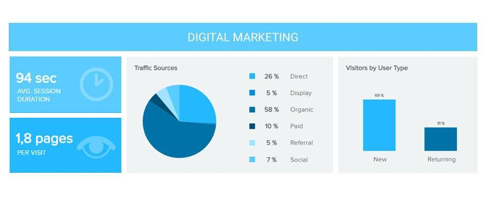 digitales Marketing Dashboard Beispiel