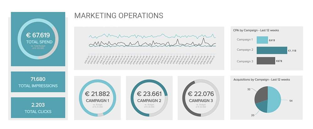 Ein Marketing Kampagnenanalysedashboard Beispiel, welches mit datapine's Marketing Business Intelligence Software erstellt wurde.