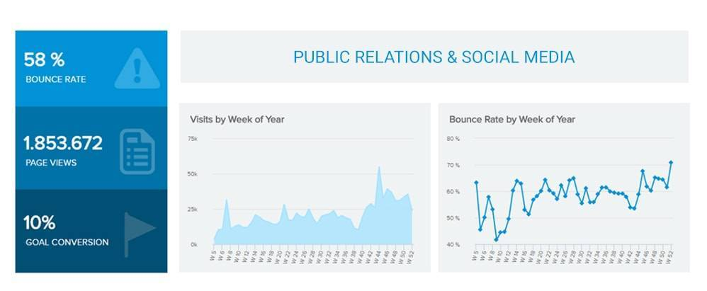 social and pr example dashboard for marketing professionals