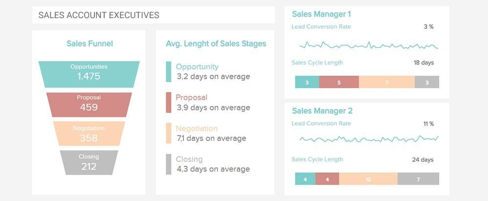 sales account executives dashboard for sales professionals