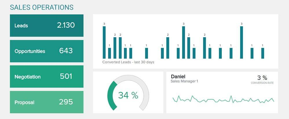 sales operations dashboard created with datapine's sales bi software