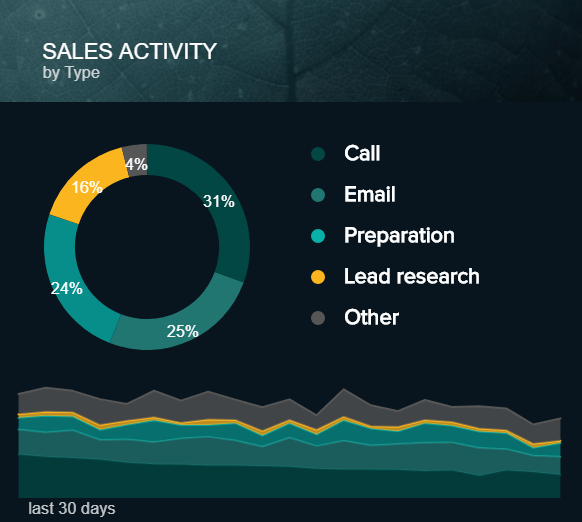 data visualization showing different sales activities