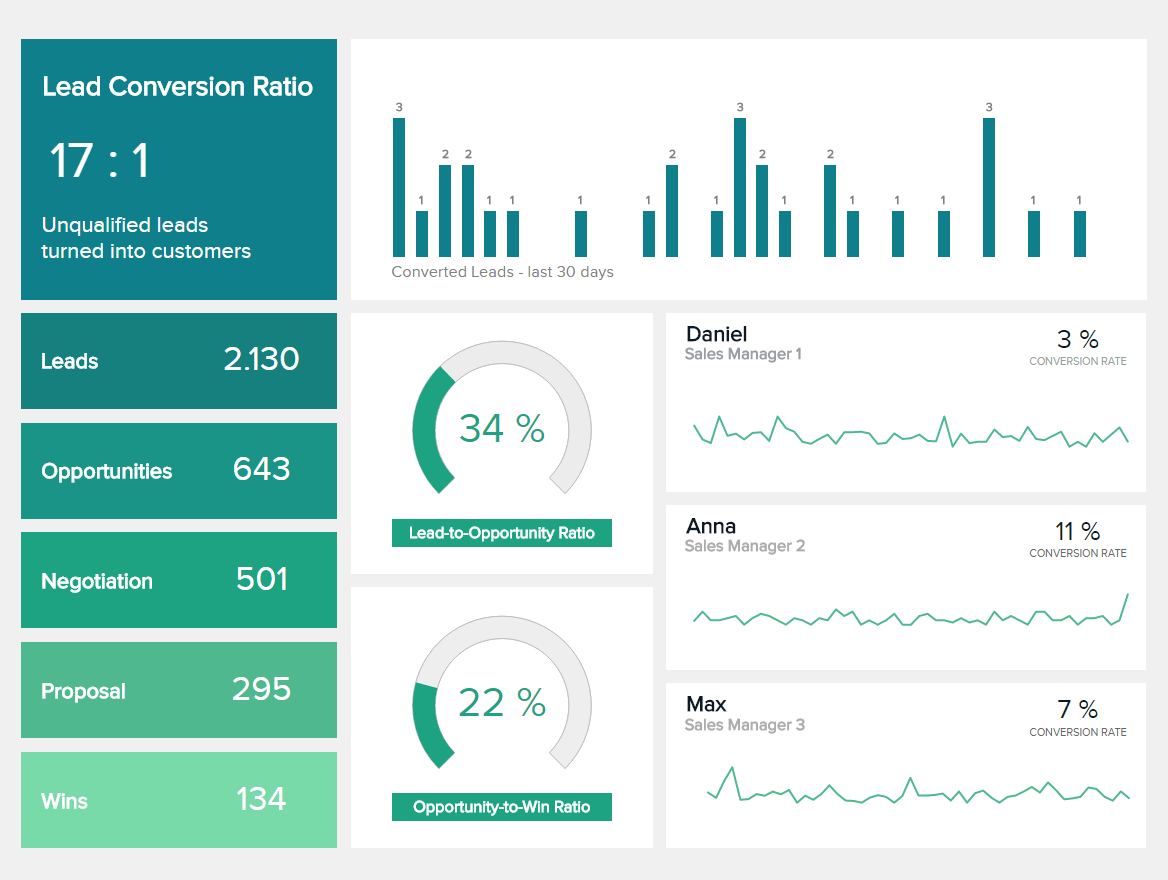 Sales Dashboards - Beispiel #3: Sales Conversion Dashboard