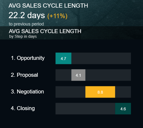 visual kpi example for the sales cycle length