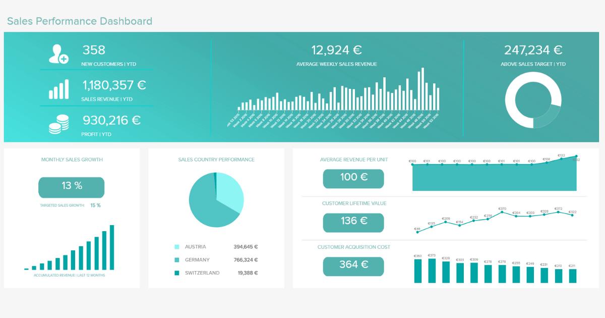 sales-dashboards-datapine Sales Performance Dashboard Examples on executive summary, qlik sense, business intelligence,