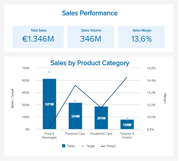 data visualization of the sales volume and margin by product category