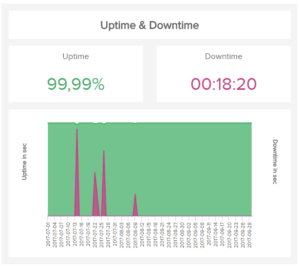 data visualization of the it metric server downtime