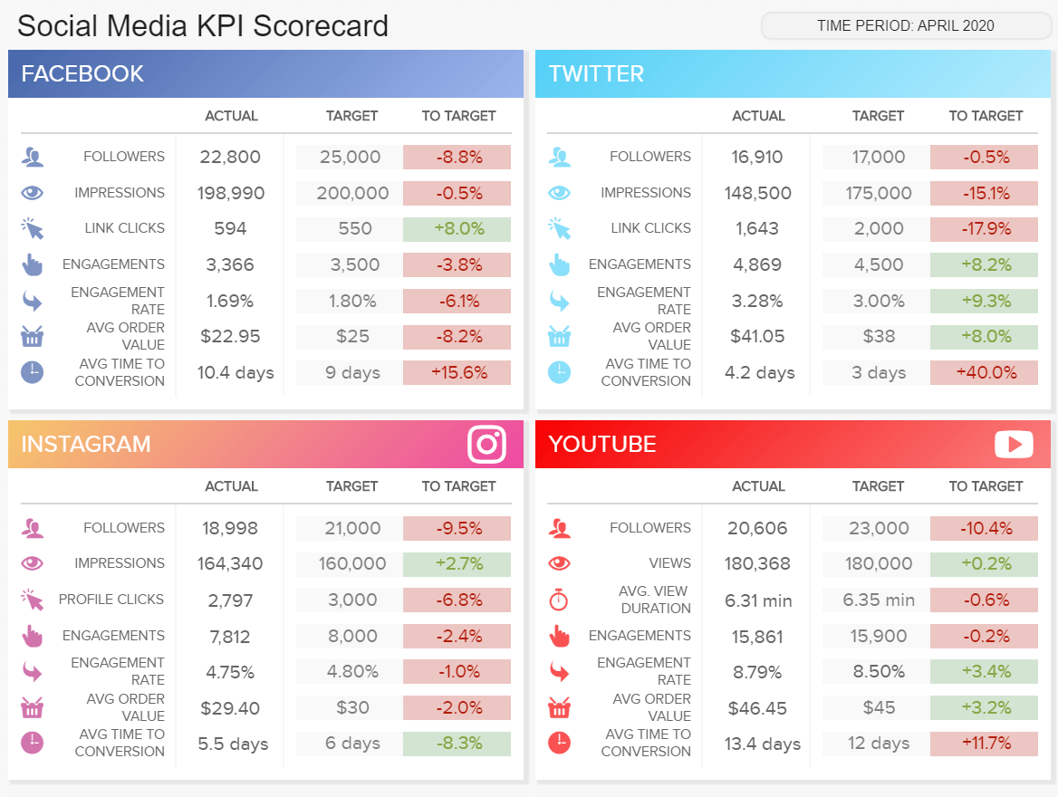 Marketing Dashboard Example #5: Social Media Dashboard