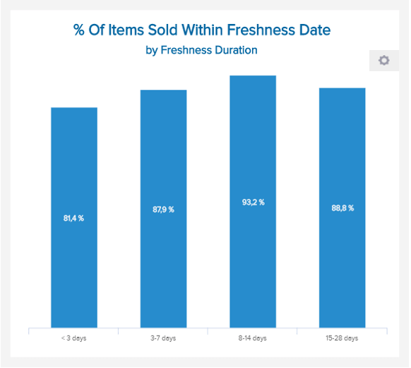 data visualization of the percentage of sold products within freshness date