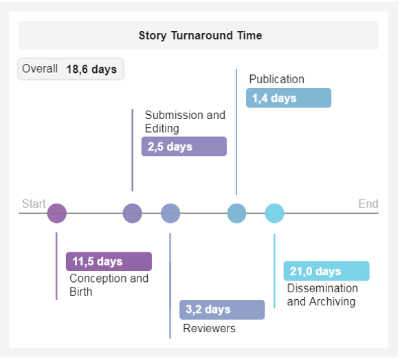 visual represantation of the story turnaround time for digital media publications