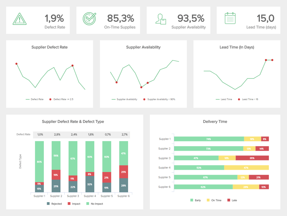 Procurement dashboards examples templates for better for Supplier kpi template