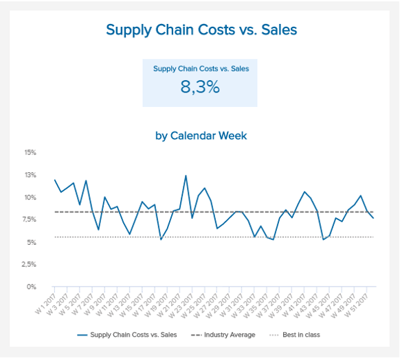 line chart showing the development of the supply chain costs in relation to sales