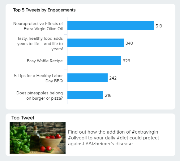 data visualizatin of the top 5 tweets by engagement
