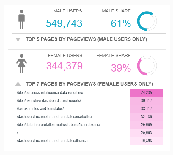 data visualization showing the most popular website content by gender