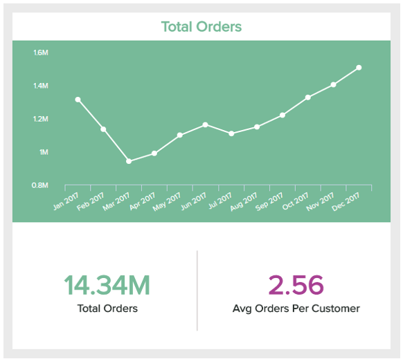 line chart showing the total number of orders