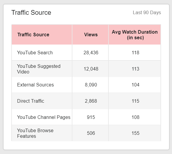table chart showing different traffic sources of a youtube channel