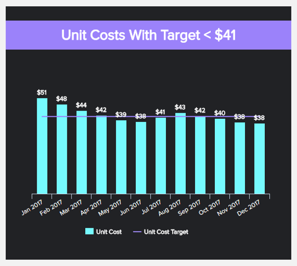 data visualization of the unit costs