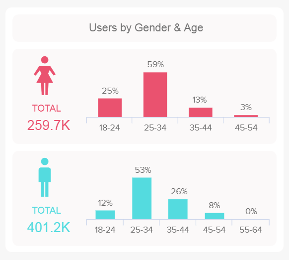 chart showing the website visitors by gender thanks to Google Analytics data