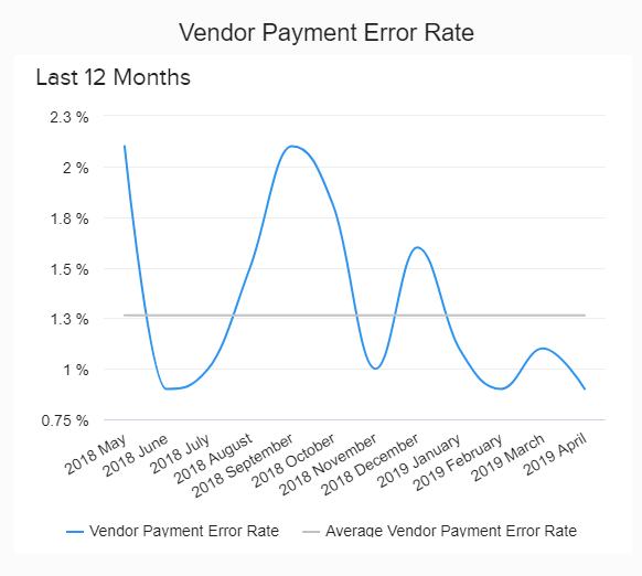 line chart showing the development of the vendor payment error rate