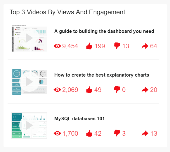 data visualization of the top 3 youtube videos by views and engagement
