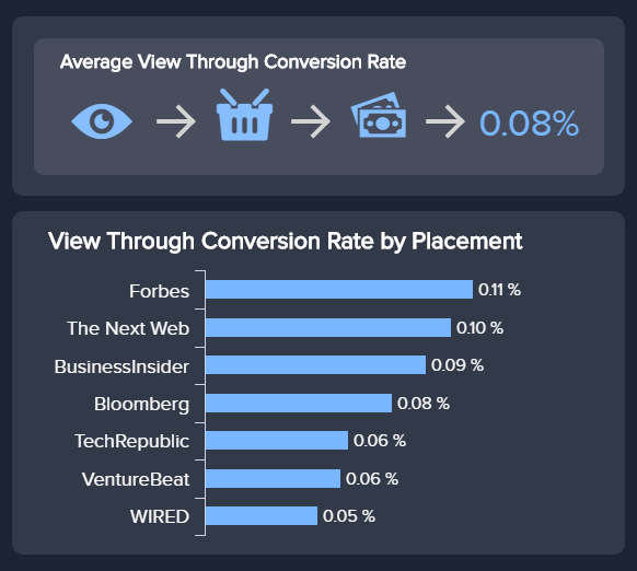 chart showing view-through-conversions