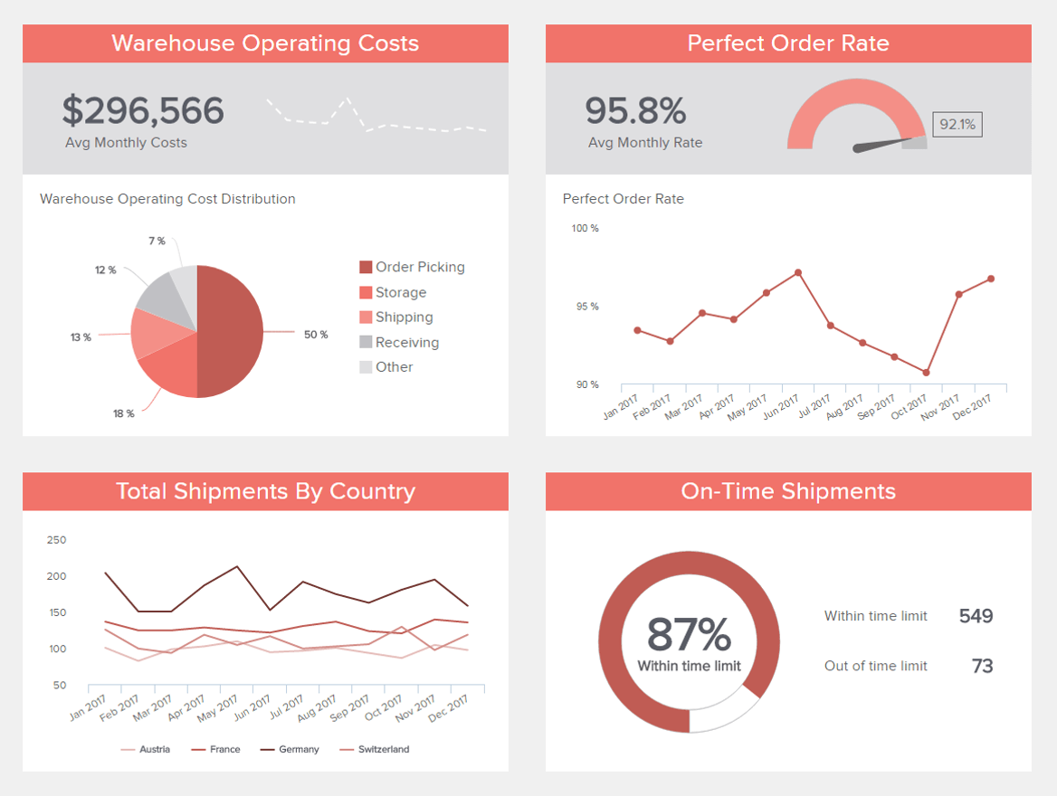 Lager KPI Dashboard