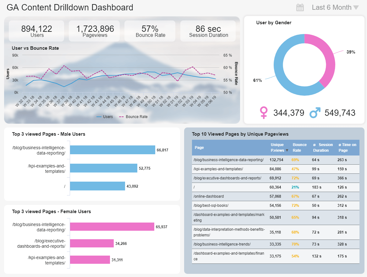 Google Analytics Dashboards - Example #5: GA Website Content Dashboard