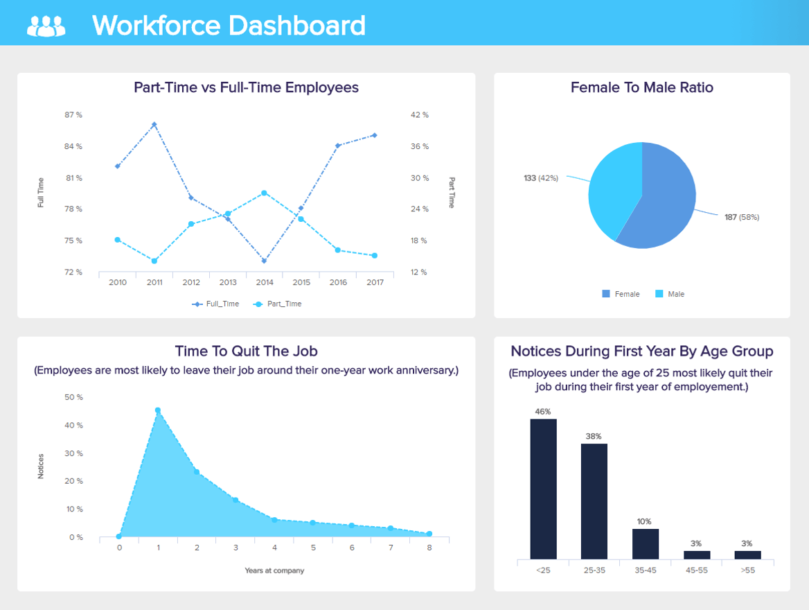 Lovely HR Dashboards   Example #3: Workforce Dashboard