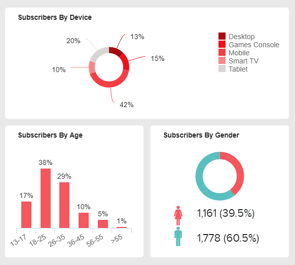 data visualization of some youtube subscribers' demographics